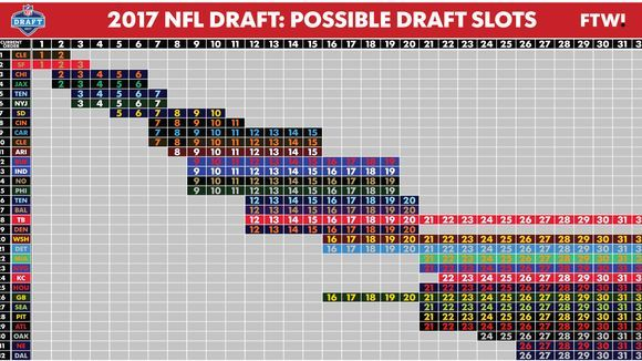 draft or